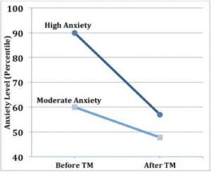 16 véletlenszerű, ellenőrzött TM kísérlet meta-analízise