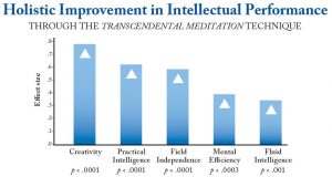 holistic-improvement-in-intellectual-performance