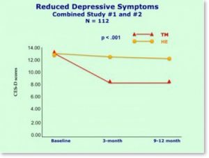 reduced-depressive-symptoms