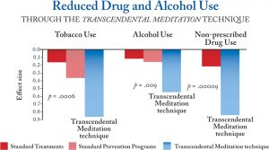 reduced-drug-use