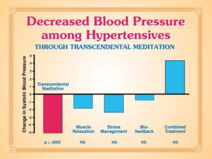 decreased-blood-pressure