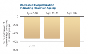 decreased-hospitalization