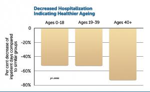 decreased-hospitalization