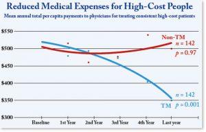 decreased-medical-cost