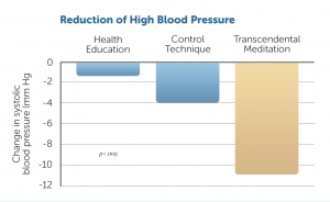 reduction-of-high-blood-pressure
